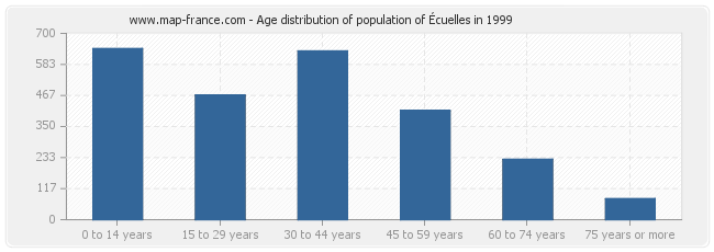 Age distribution of population of Écuelles in 1999