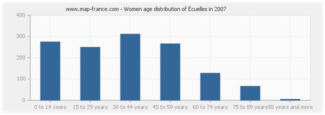 Women age distribution of Écuelles in 2007
