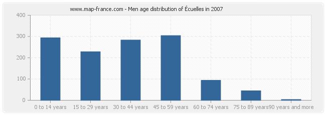 Men age distribution of Écuelles in 2007