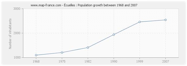 Population Écuelles