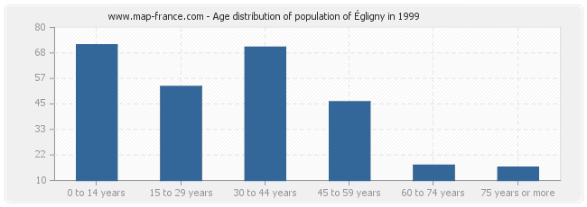 Age distribution of population of Égligny in 1999