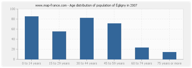 Age distribution of population of Égligny in 2007