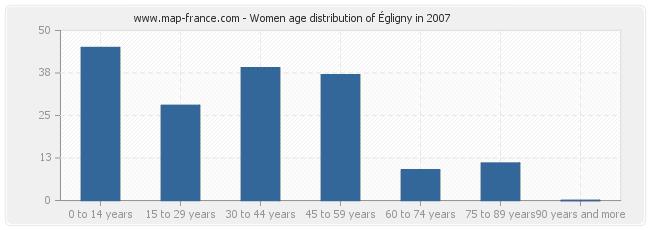 Women age distribution of Égligny in 2007
