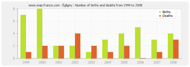 Égligny : Number of births and deaths from 1999 to 2008