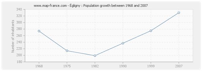 Population Égligny