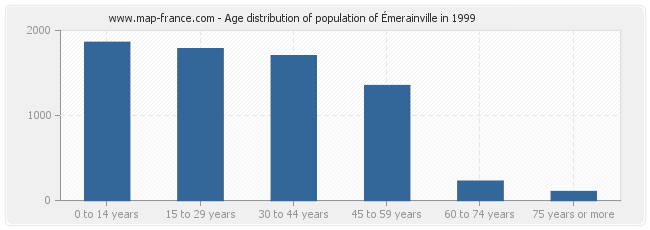 Age distribution of population of Émerainville in 1999