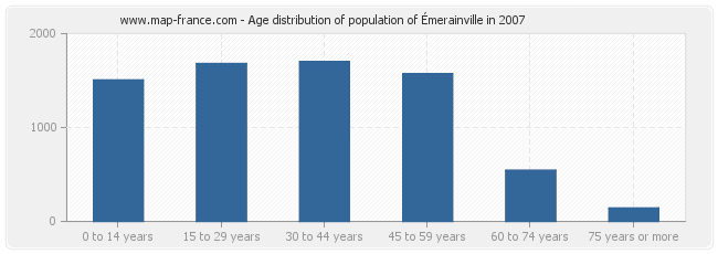 Age distribution of population of Émerainville in 2007