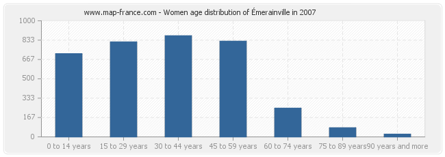 Women age distribution of Émerainville in 2007
