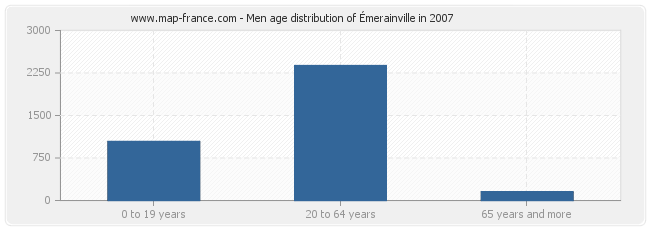 Men age distribution of Émerainville in 2007