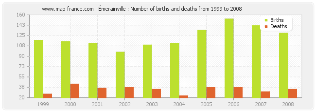 Émerainville : Number of births and deaths from 1999 to 2008
