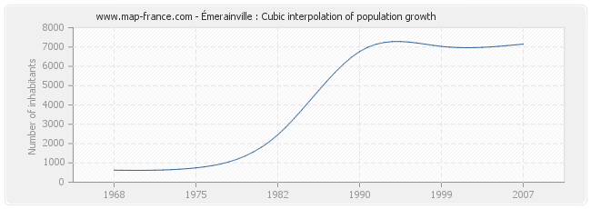 Émerainville : Cubic interpolation of population growth