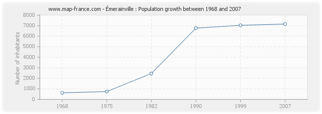 Population Émerainville