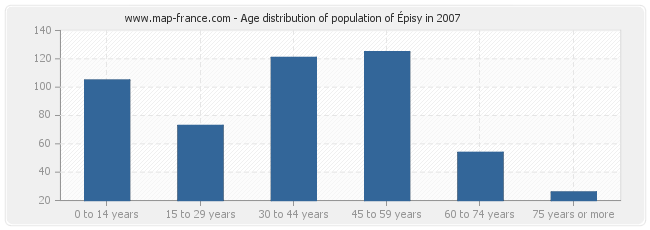 Age distribution of population of Épisy in 2007