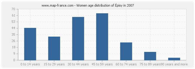 Women age distribution of Épisy in 2007