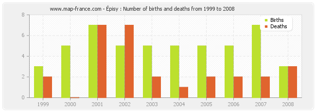 Épisy : Number of births and deaths from 1999 to 2008