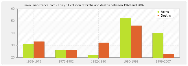 Épisy : Evolution of births and deaths between 1968 and 2007
