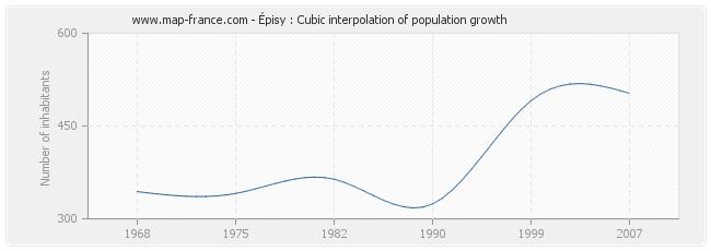 Épisy : Cubic interpolation of population growth