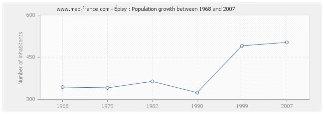 Population Épisy