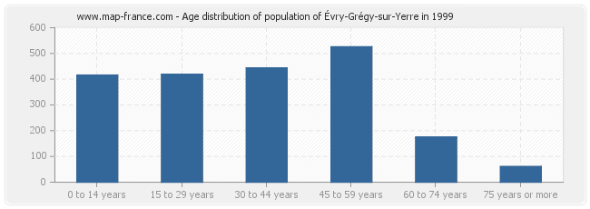 Age distribution of population of Évry-Grégy-sur-Yerre in 1999
