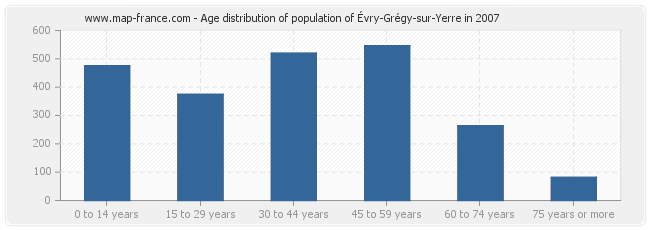 Age distribution of population of Évry-Grégy-sur-Yerre in 2007