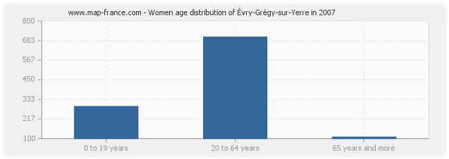 Women age distribution of Évry-Grégy-sur-Yerre in 2007