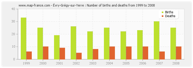 Évry-Grégy-sur-Yerre : Number of births and deaths from 1999 to 2008