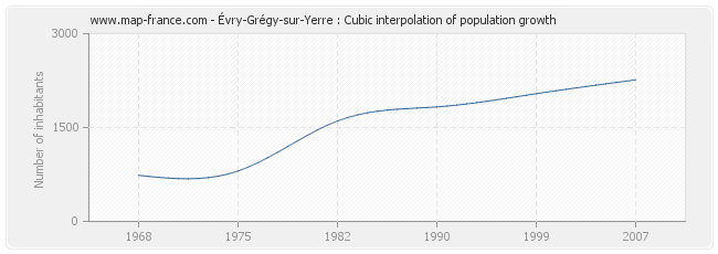 Évry-Grégy-sur-Yerre : Cubic interpolation of population growth