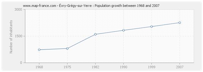 Population Évry-Grégy-sur-Yerre