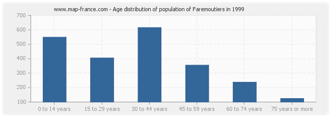 Age distribution of population of Faremoutiers in 1999
