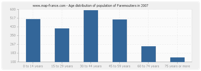 Age distribution of population of Faremoutiers in 2007