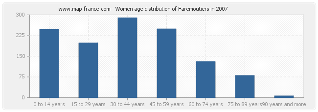 Women age distribution of Faremoutiers in 2007