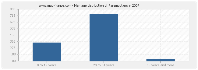 Men age distribution of Faremoutiers in 2007