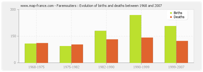Faremoutiers : Evolution of births and deaths between 1968 and 2007