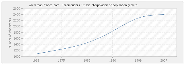 Faremoutiers : Cubic interpolation of population growth