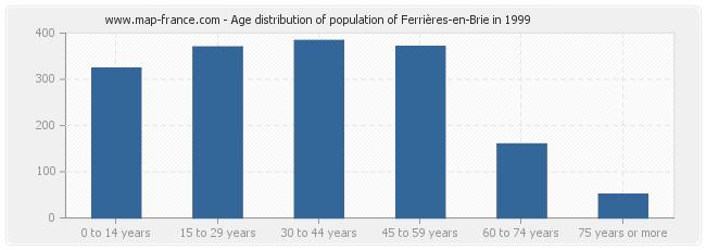 Age distribution of population of Ferrières-en-Brie in 1999