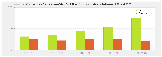 Ferrières-en-Brie : Evolution of births and deaths between 1968 and 2007
