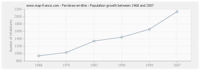 Population Ferrières-en-Brie