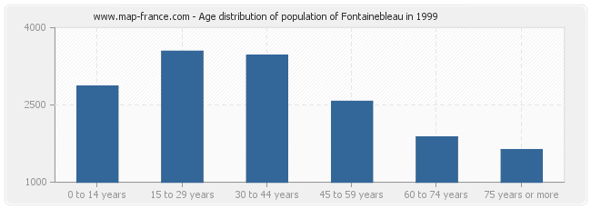 Age distribution of population of Fontainebleau in 1999