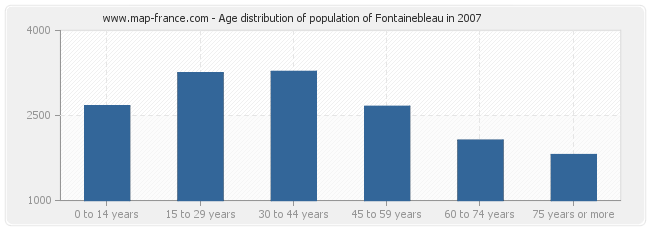 Age distribution of population of Fontainebleau in 2007