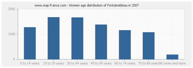 Women age distribution of Fontainebleau in 2007