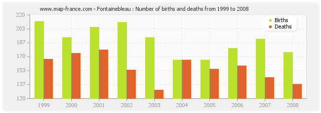 Fontainebleau : Number of births and deaths from 1999 to 2008