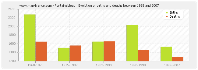 Fontainebleau : Evolution of births and deaths between 1968 and 2007