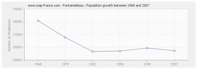 Population Fontainebleau