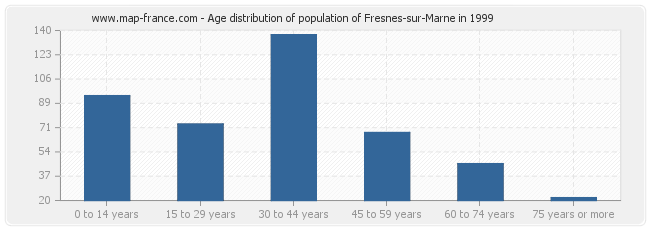 Age distribution of population of Fresnes-sur-Marne in 1999