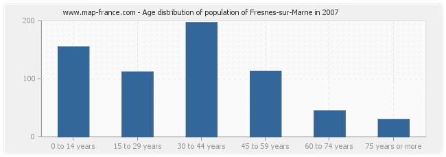 Age distribution of population of Fresnes-sur-Marne in 2007