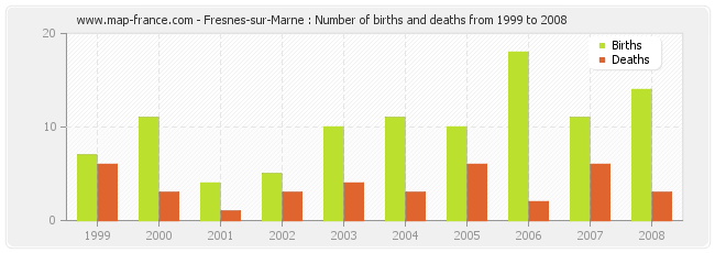 Fresnes-sur-Marne : Number of births and deaths from 1999 to 2008