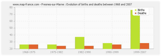 Fresnes-sur-Marne : Evolution of births and deaths between 1968 and 2007