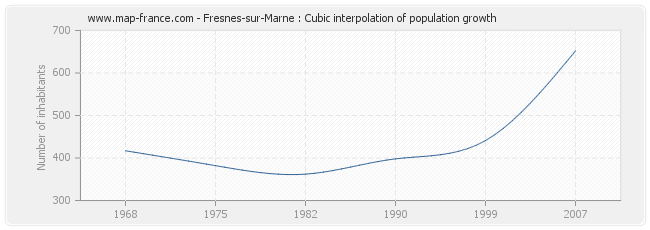 Fresnes-sur-Marne : Cubic interpolation of population growth