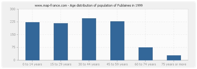 Age distribution of population of Fublaines in 1999