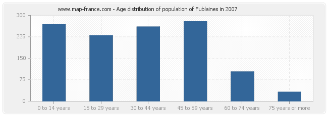 Age distribution of population of Fublaines in 2007